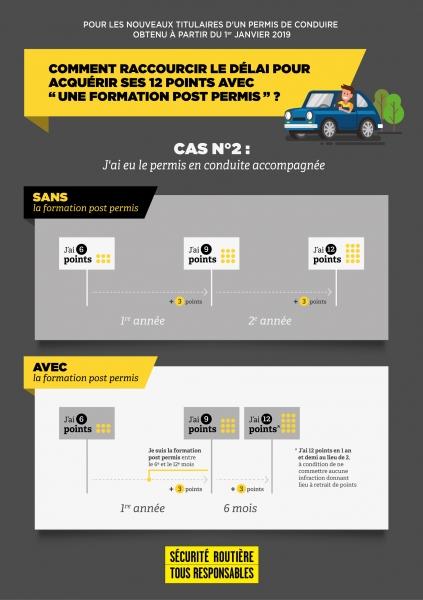 Infographie cas 2 permis probatoire reference
